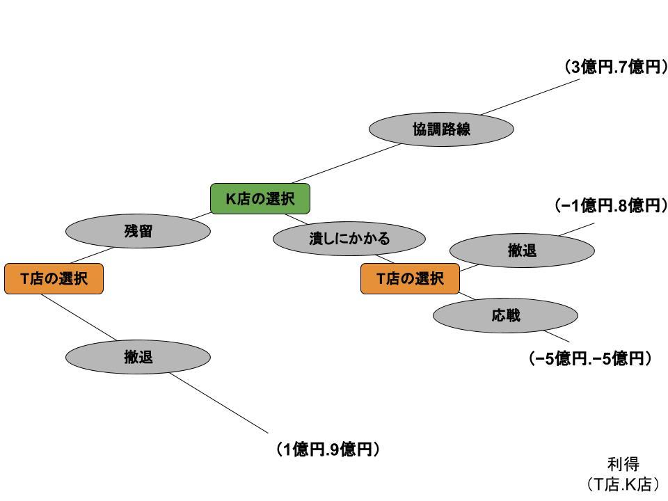 ゲームの木3