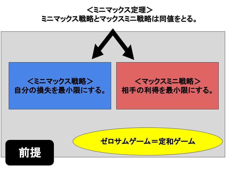 ミニマックス定理