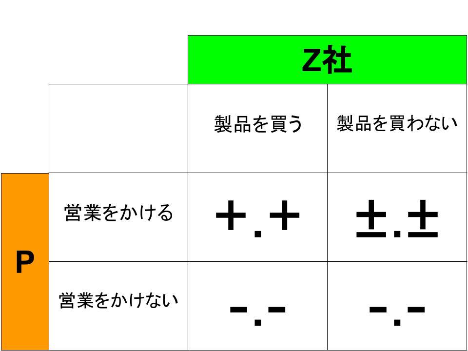 ミニマックス定理3