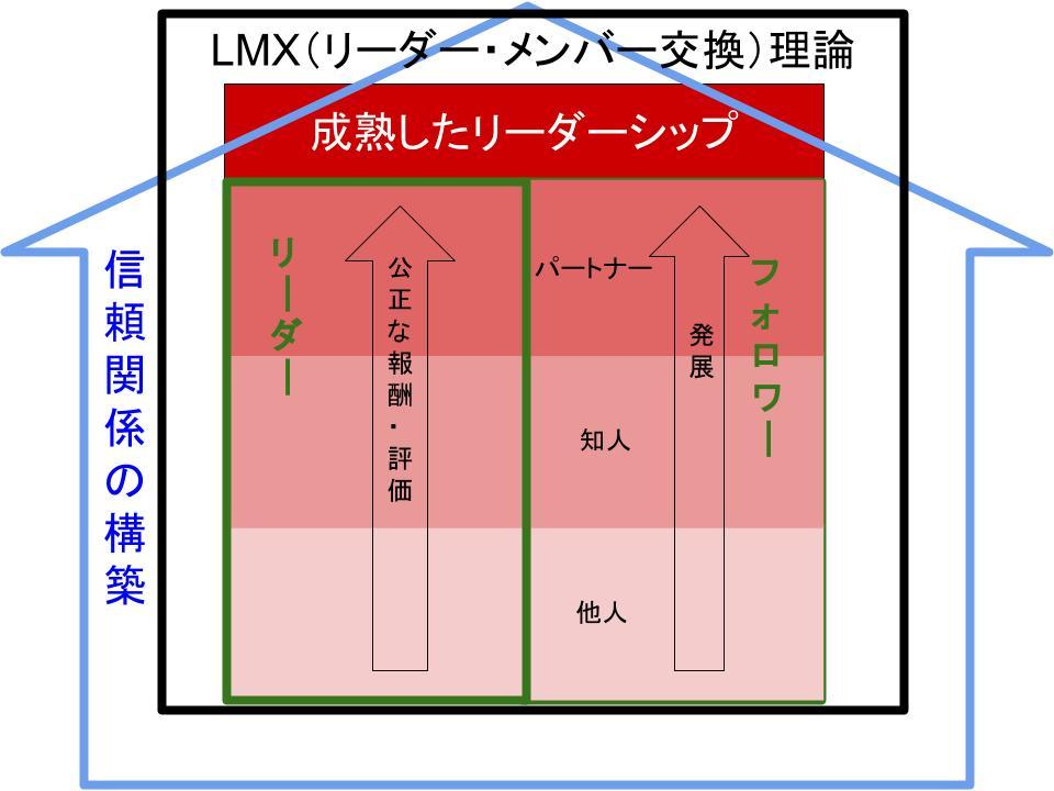 LMX(リーダー・メンバー交換)理論