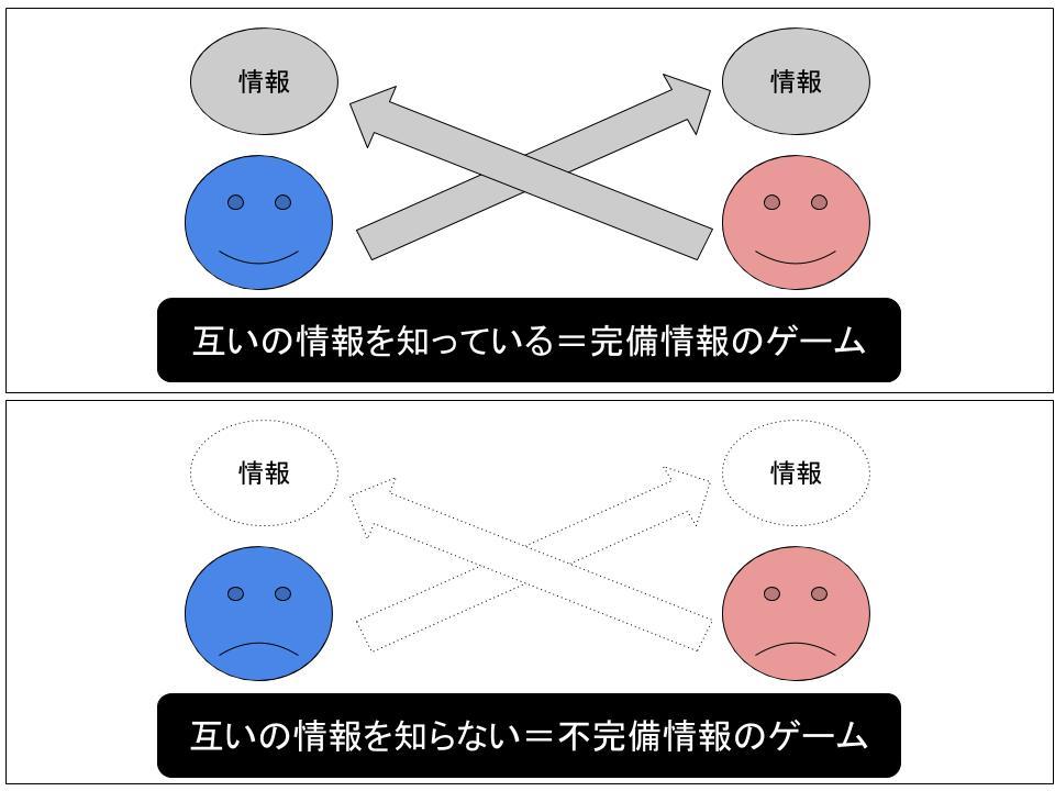 情報非対称ゲーム(不完備情報のゲーム)