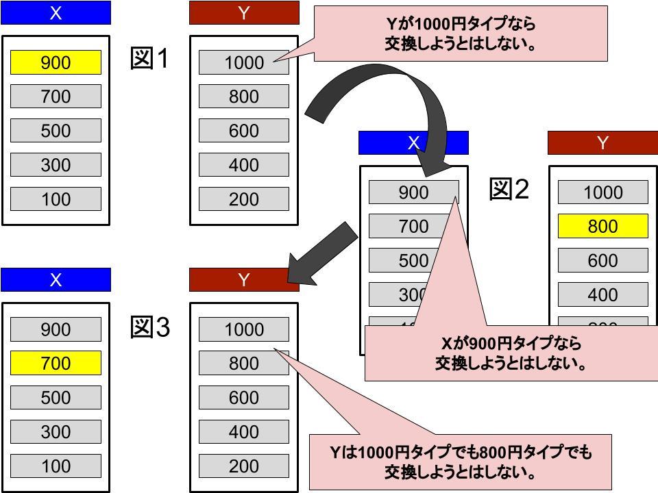 情報非対称ゲーム(不完備情報のゲーム)3