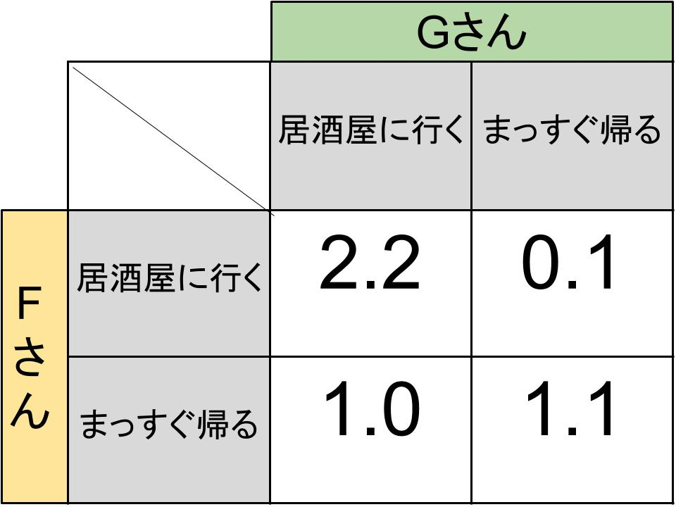 戦略形ゲームのモデル2