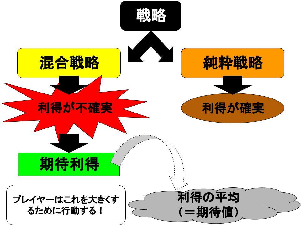 混合戦略2