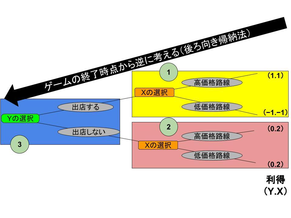 部分ゲーム完全均衡と後ろ向き帰納法2
