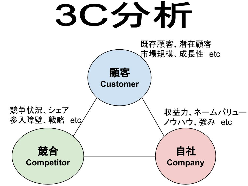 3C分析(顧客、競合、自社)