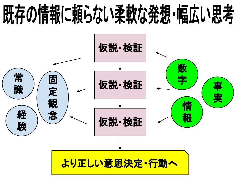 仮説・検証の3つの効果
