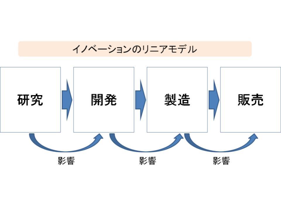 4世代のイノベーションモデル2