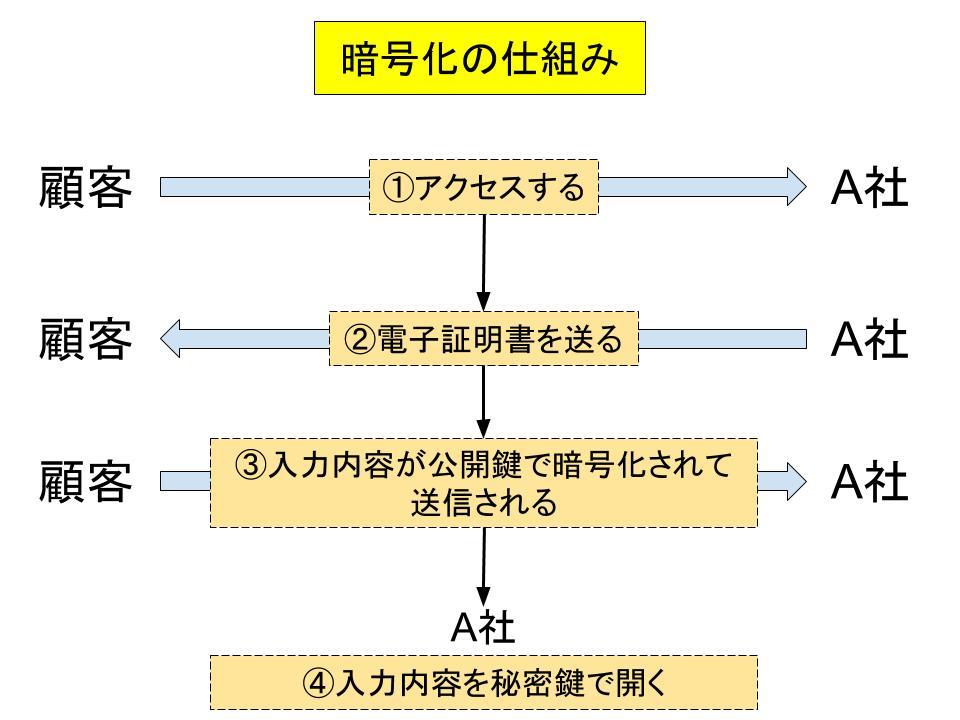 電子商取引と電子契約4