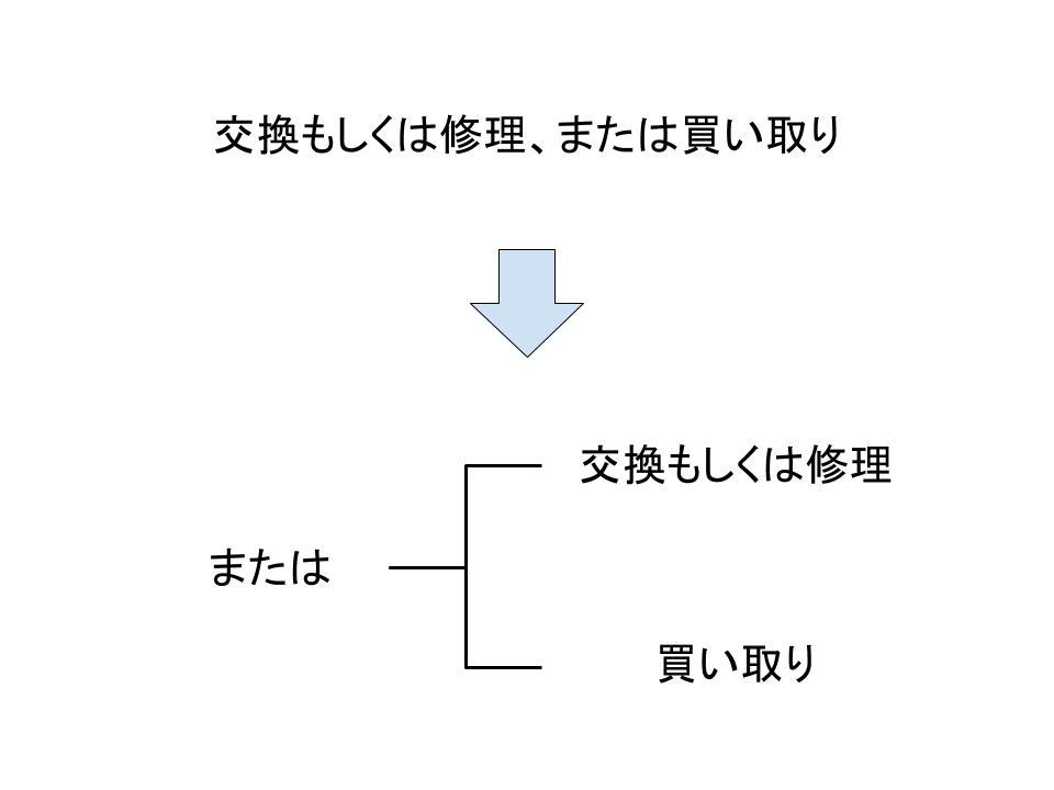 契約書の重要条項とそのルール1
