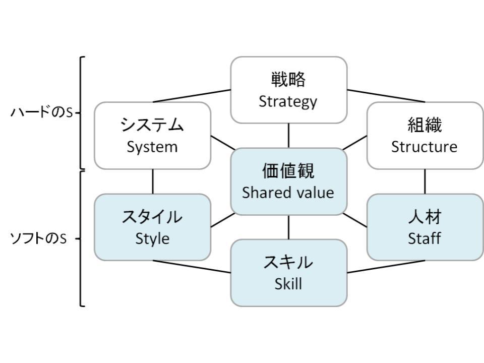 マッキンゼーの「7つのs」1.