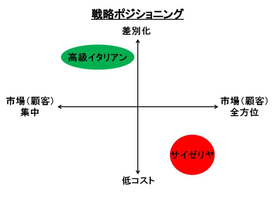 ポーターの3つの基本戦略2