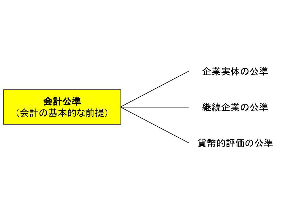 会計公準と企業会計原則