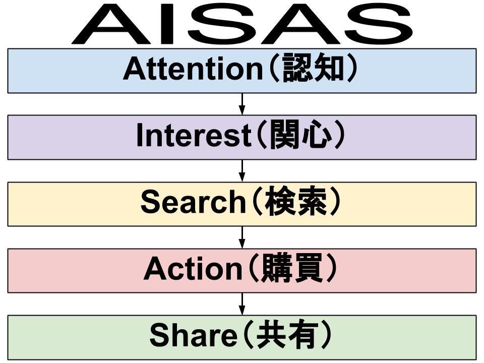 AISAS理論