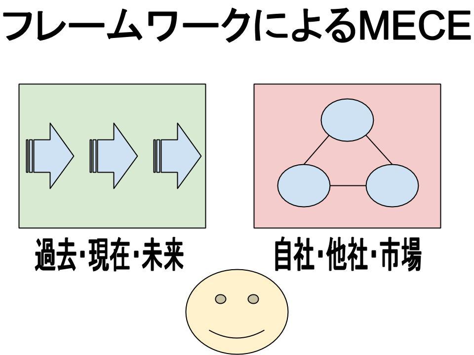 フレームワークによるMECE
