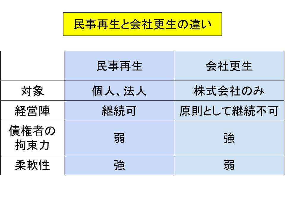 倒産制度の仕組み(民事再生、破産、解散、清算)2