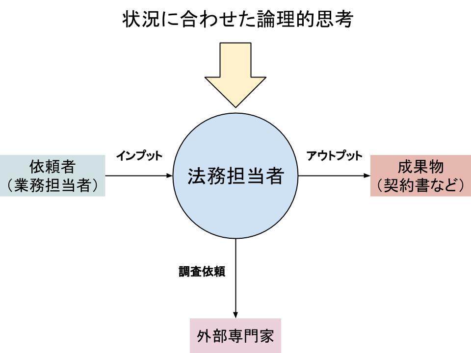 ビジネス法務(企業法務)担当者の心構え1
