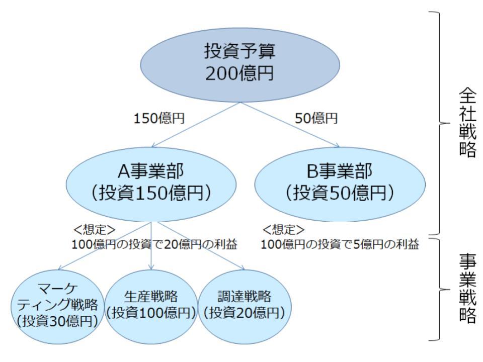 事業戦略(基本戦略)と機能別戦略(個別戦略)2
