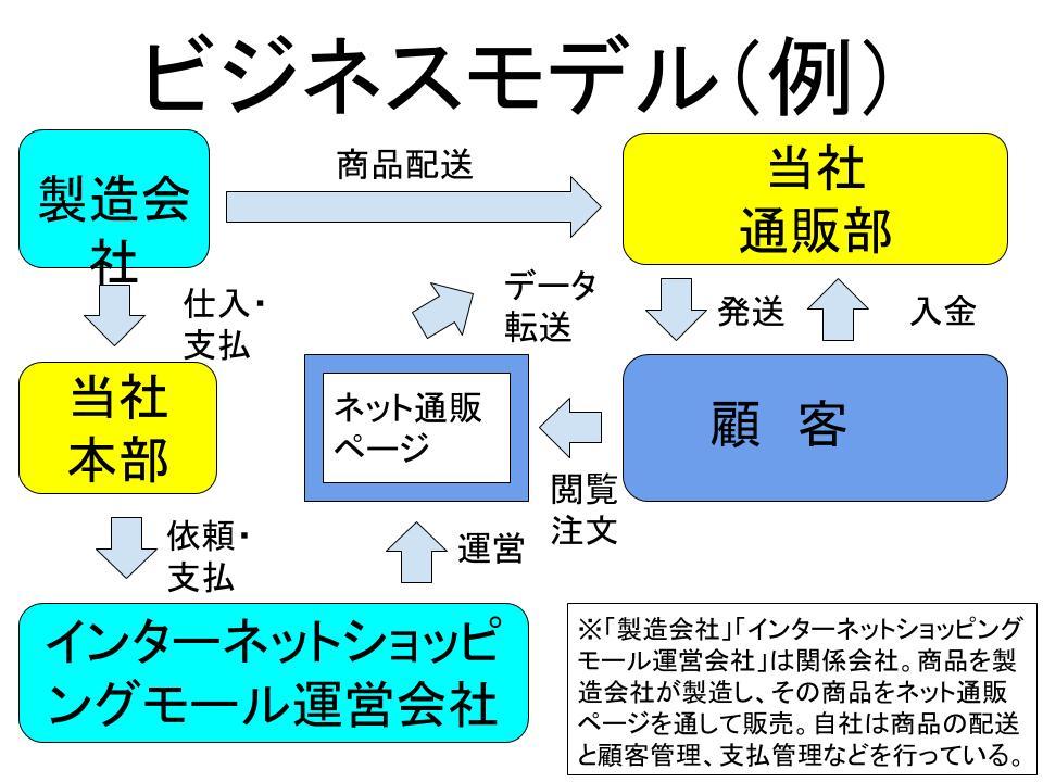 「ビジネスモデル」の作成   経営を学ぶ~経営学・MBA・起業~