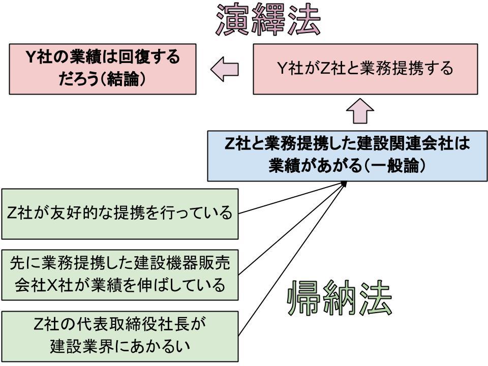 演繹法と帰納法を組み合わせた複合的な論理展開の具体例