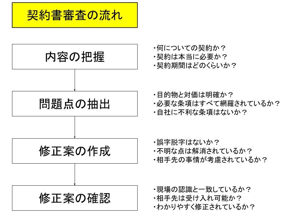 契約書審査業務の手順1