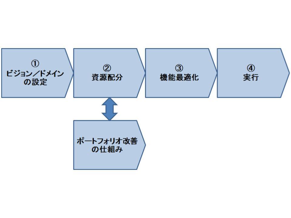 全社戦略策定の基本プロセス1