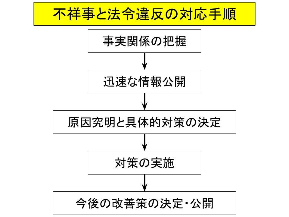 企業不祥事と法令違反3