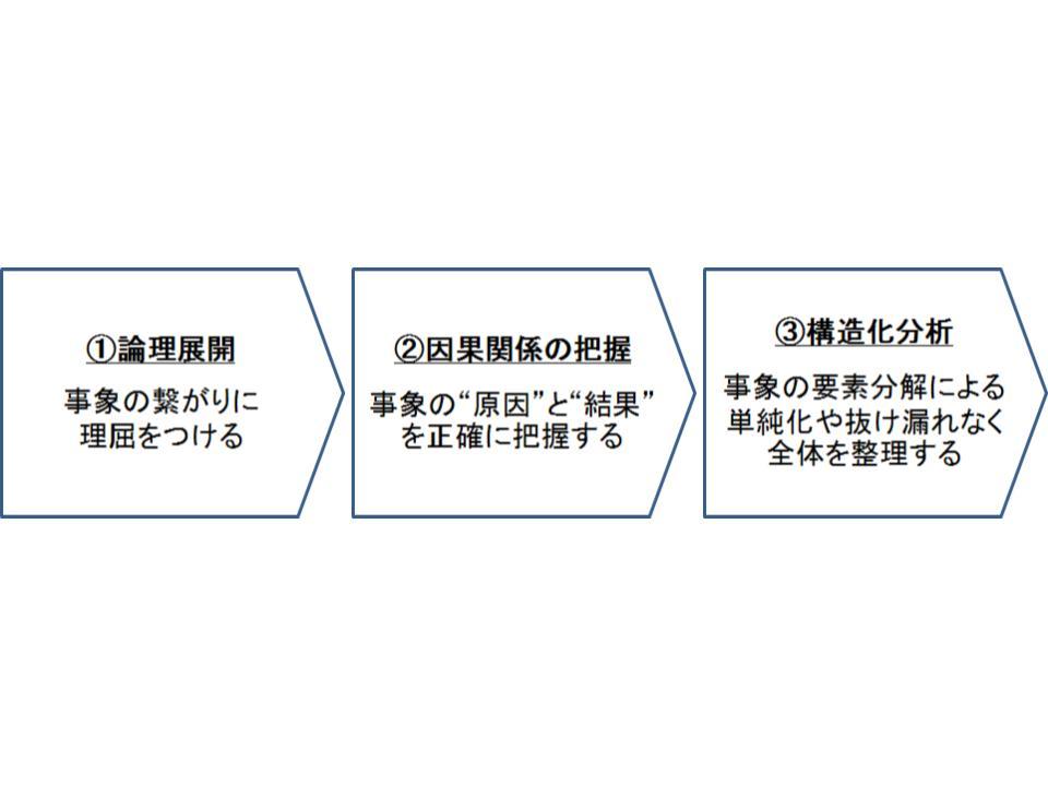 戦略策定に必要なクリティカルシンキング1