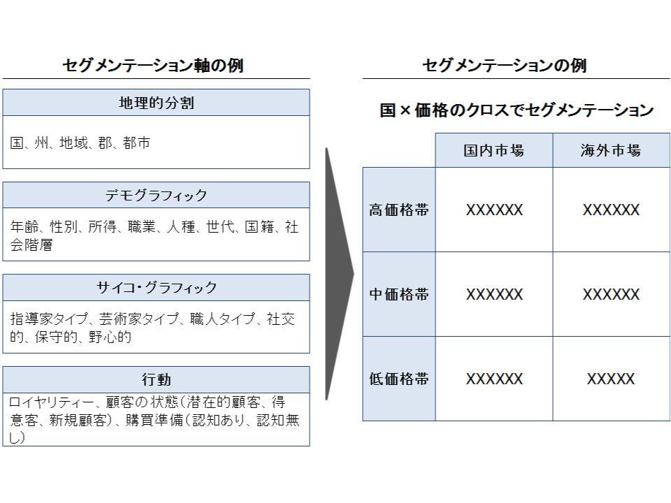 顧客分析2