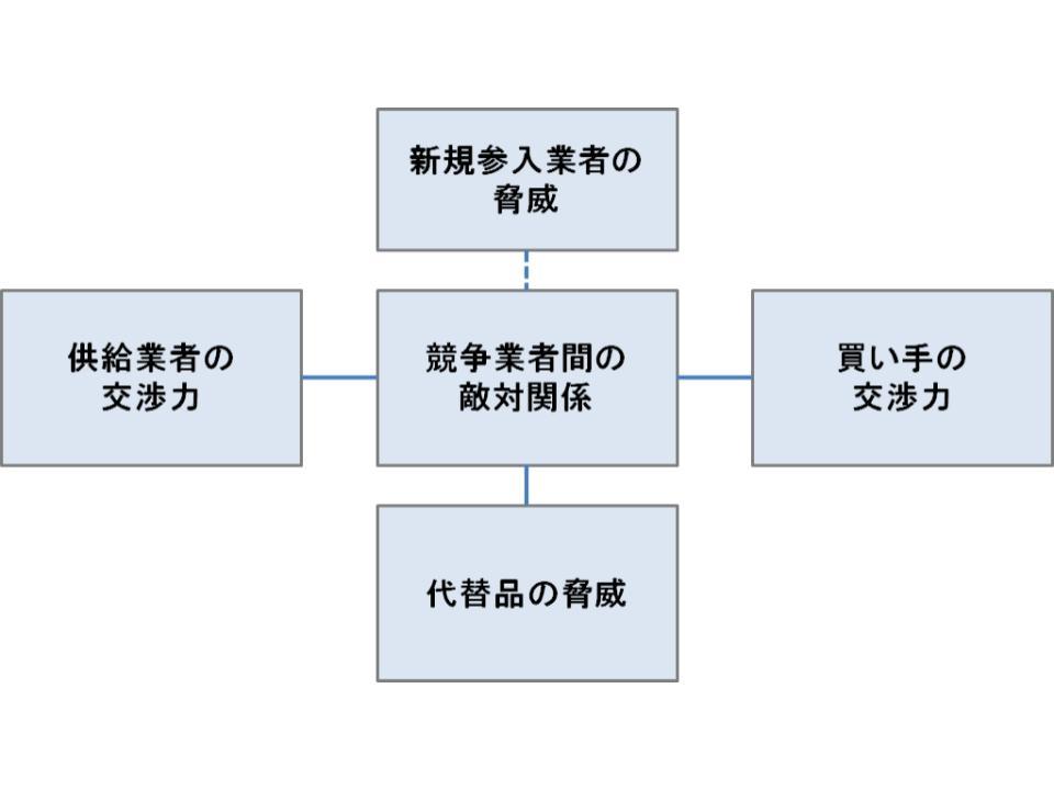 フレームワークのカスタマイズと定量ファクト1