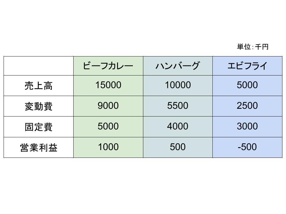 損益分岐点分析の活用法