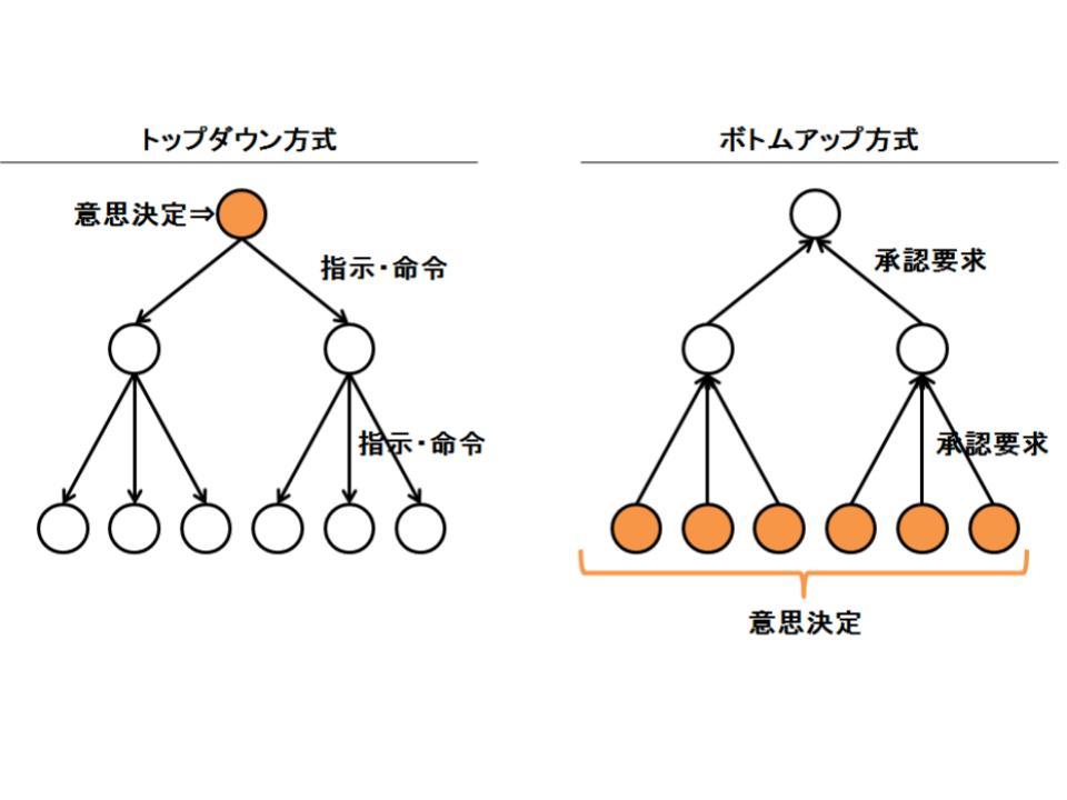 意思決定の2つの方式(トップダウンとボトムアップ)1