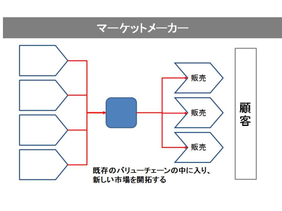 bcgのデコンストラクションの概要3