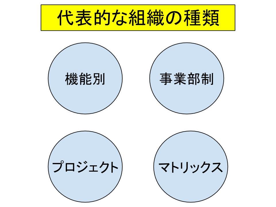 組織の設計と種類
