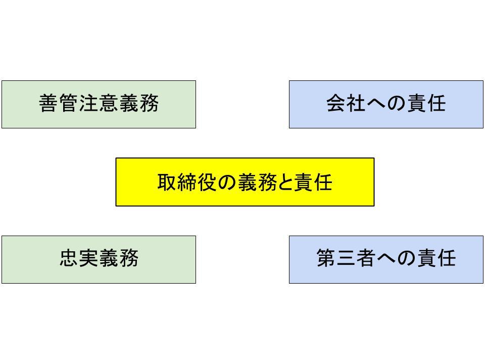 取締役の義務と責任1