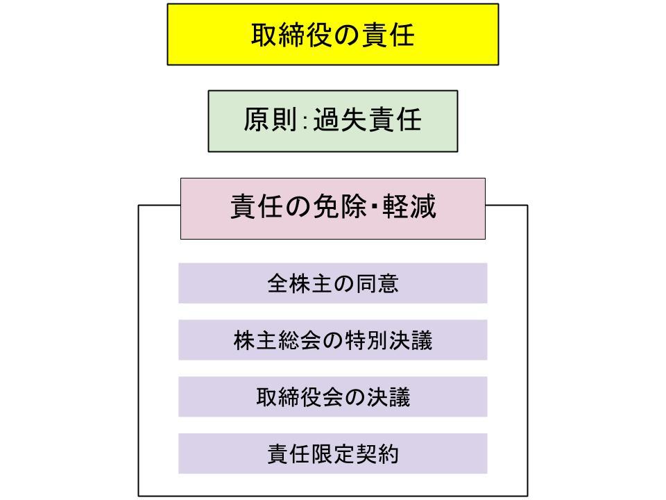 取締役の義務と責任3