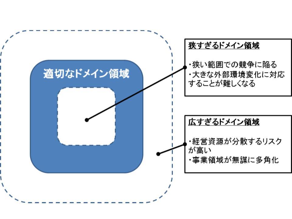 ドメイン(事業領域)の設定1
