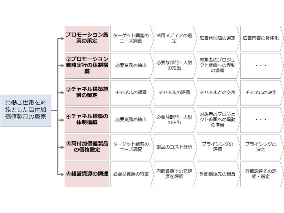 施策・プロセスへの落とし込みと実行2