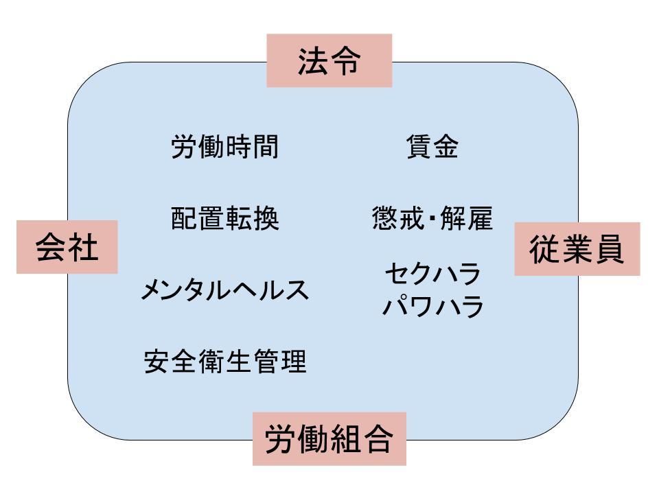 雇用関係をめぐる法務の全体像1