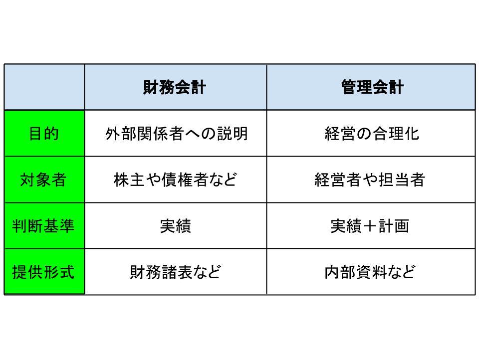 財務会計と管理会計