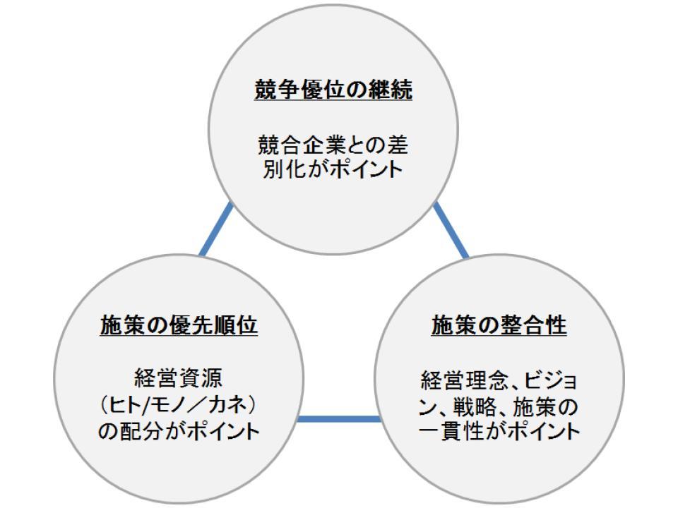 経営戦略策定の3ポイントと3ステップ