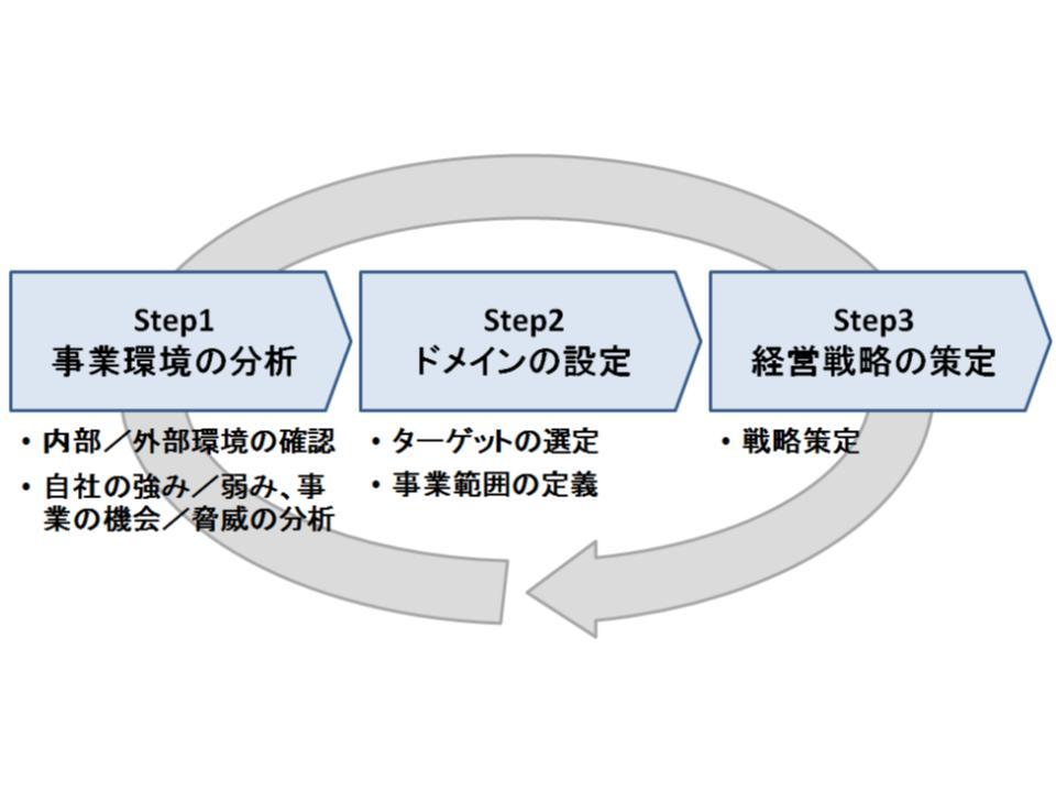 経営戦略策定の3ポイントと3ステップ2