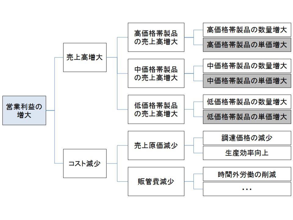 戦略方向性の策定(戦略方向性マップ)1