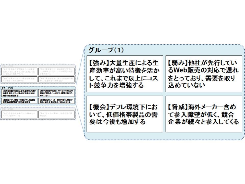 戦略方向性の策定(戦略方向性マップ)3