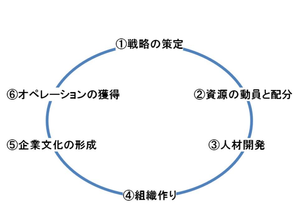 ゼネラル・マネージャーの役割1