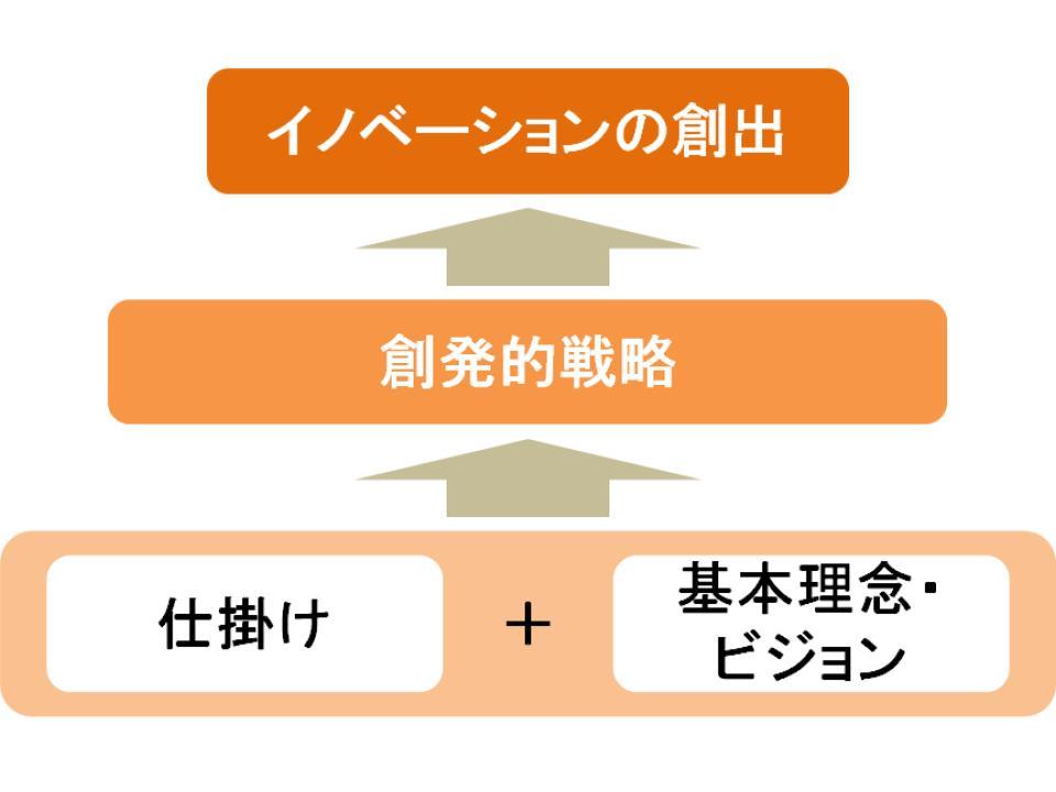 イノベーション戦略1
