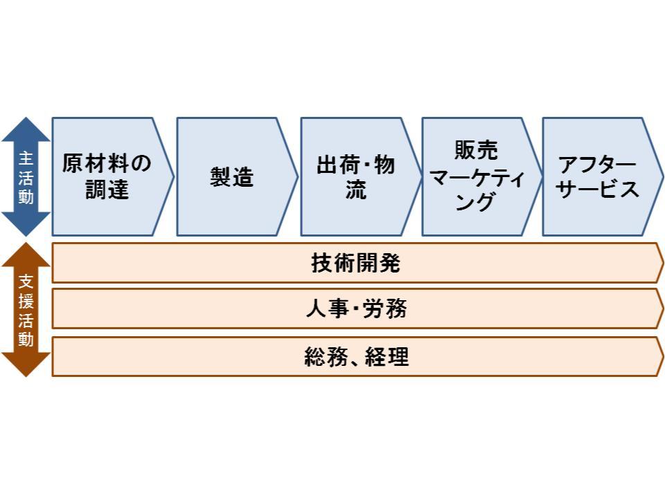 内部環境分析1