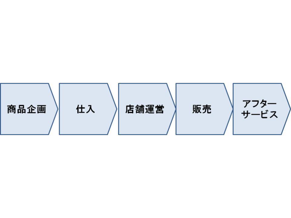 内部環境分析2
