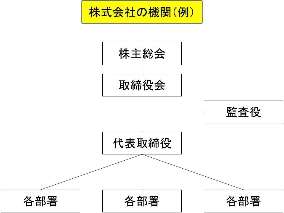 会社組織をめぐる法務の全体像2