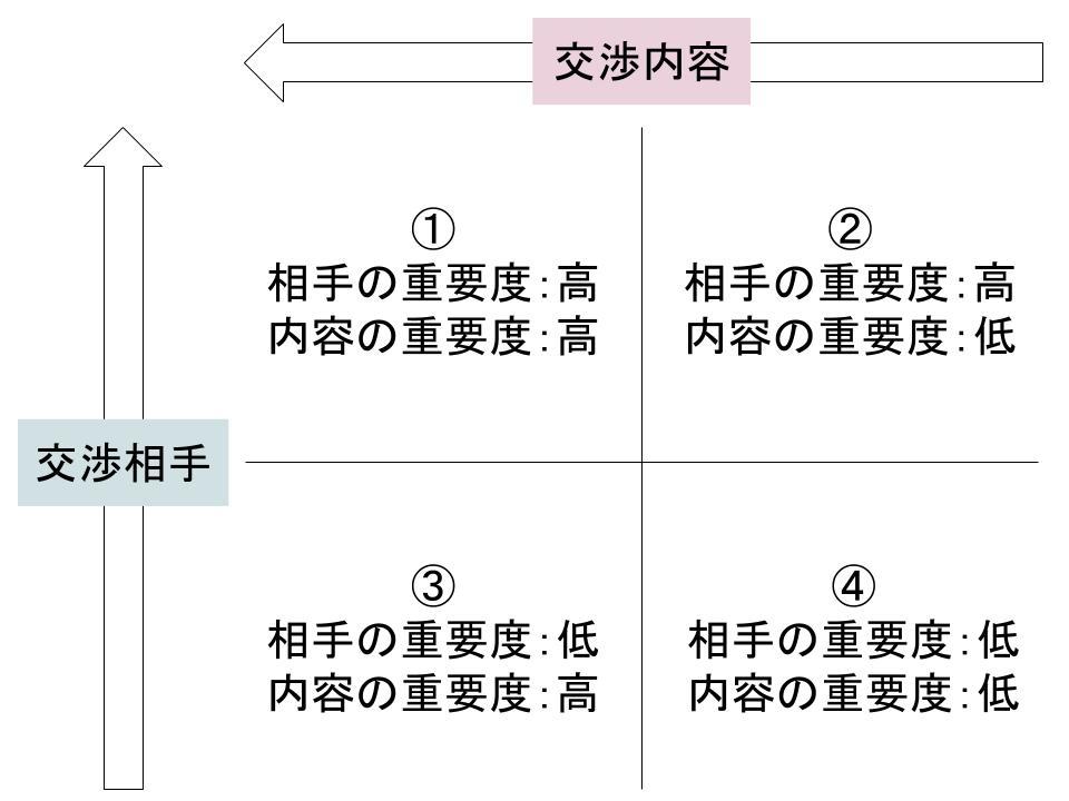 法務における交渉のやり方1